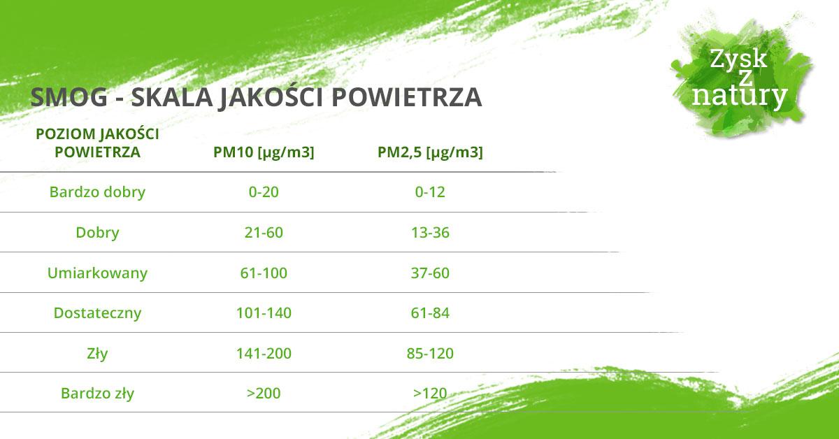Skala jakości powietrza tabela